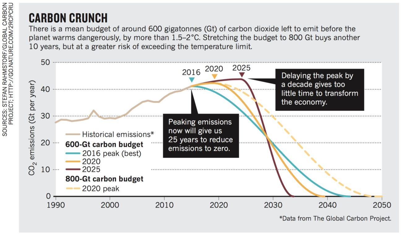 lyhyt huomautus Carbon dating menetelmä